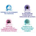 Bilan et feuille de route : la CCI de Maine-et-Loire à mi-mandature 2019-2021